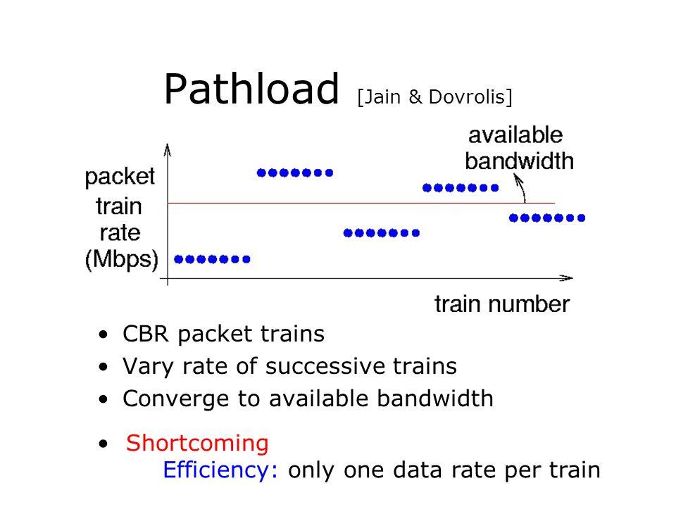 Pathload [Jain & Dovrolis]